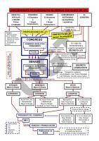 Esquemas Constitucin Espaola