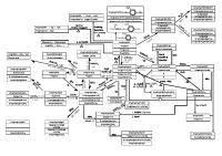 Mind Map of Organic Chemistry