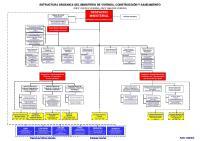 Organigrama Ministerio de Vivienda