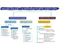 Textos - Tipos